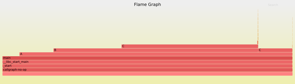 callgraph.c 的 Flame Graph