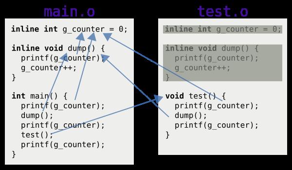 本圖是範例程式經過鏈結器處理之後的符號解析結果。main.o 與 test.o 裡面使用 g_counter 或 dump 的地方都會指向 main.o 裡面的那份。