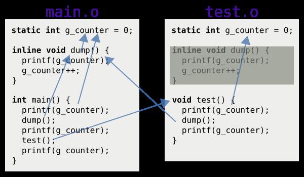 本圖是範例程式(將 g_counter 的 inline 改為 static)經過鏈結器處理之後的符號解析結果。test.o 裡面使用 g_counter 的地方會指向 test.o 裡面的 g_counter 變數,而 dump 會指向 main.o 裡面的 dump 函式。