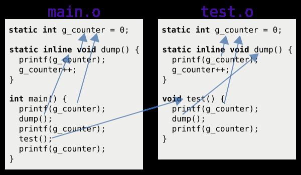 本圖是範例程式(將所有的 inline 改為 static)經過鏈結器處理之後的符號解析結果。test.o 裡面使用 g_counter 與 dump 的地方會指向 test.o 裡面的那份。