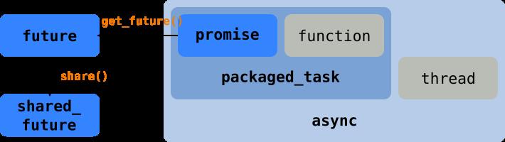 std::future、std::promise、std::packaged_task 與 std::async 的關聯圖